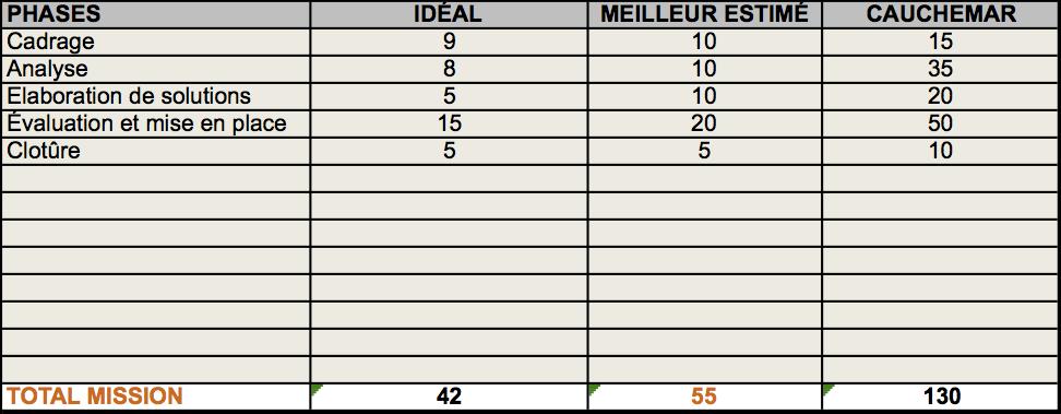 Analyse PERT - Table