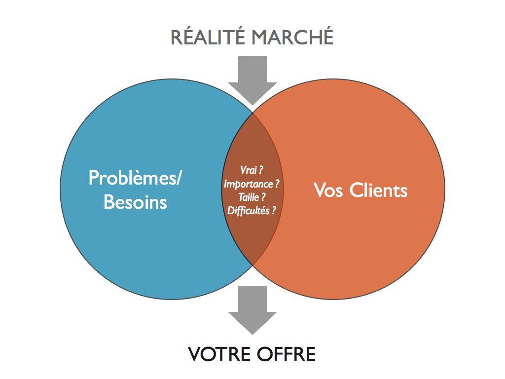 consultant se confronter à la réalité marché