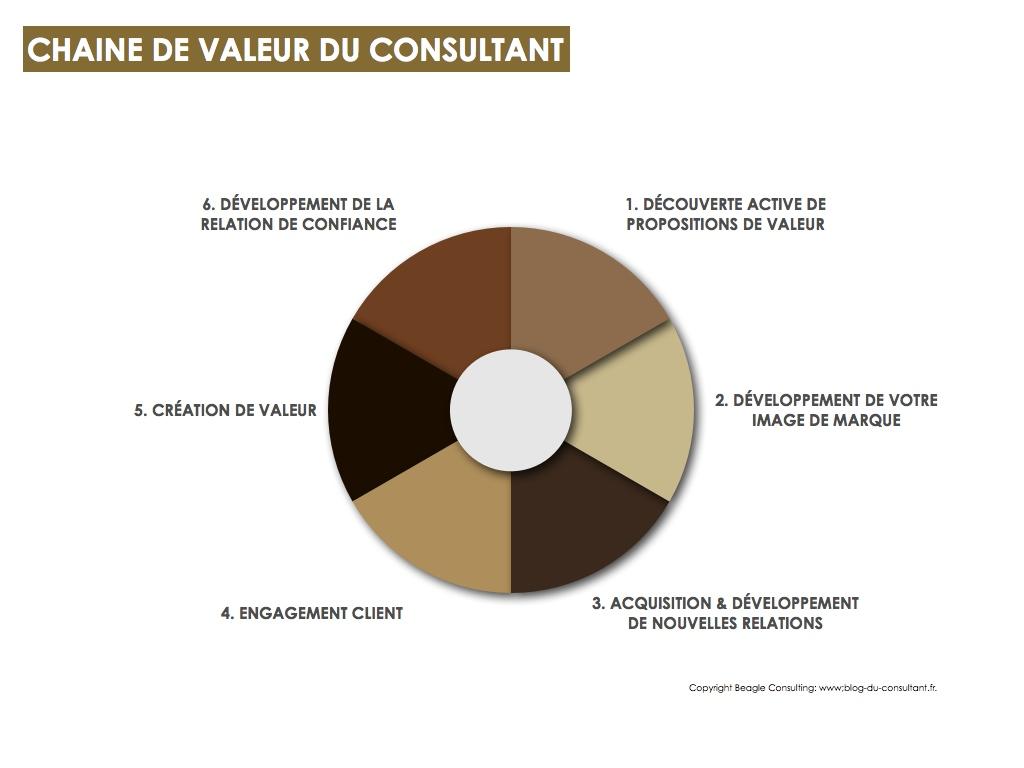 Chaine de valeur du consultant