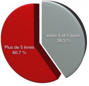 Nombre de livres lus par an