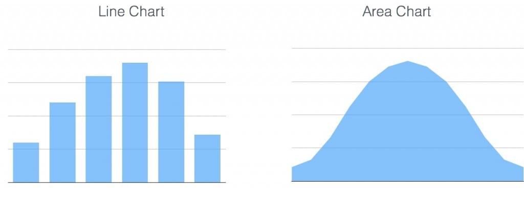 Chart distribution XL